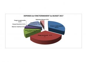 DEPENSES FONCTIONNEMENT CAMENBERT BP 2017-1
